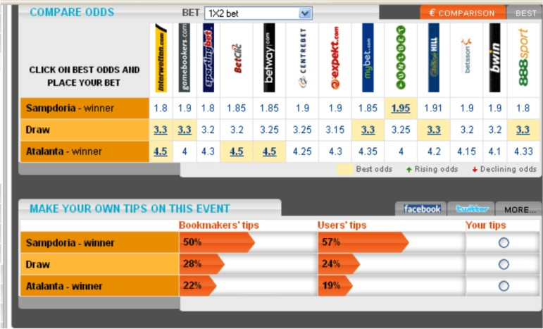 online betting odds comparison